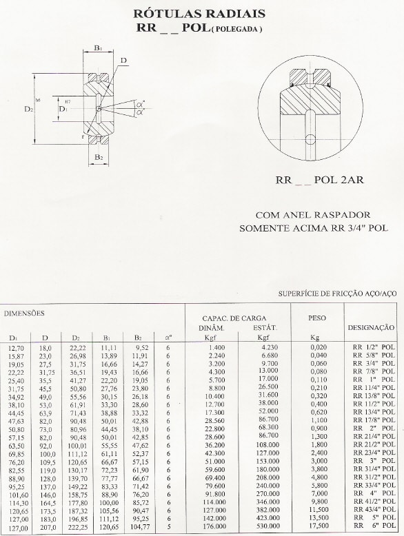 Rótulas Radiais - Polegada - Aço/Aço