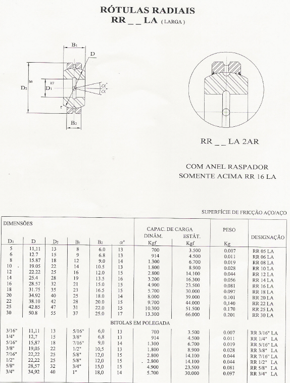 Rótulas Radiais - Série Larga - Aço/Aço
