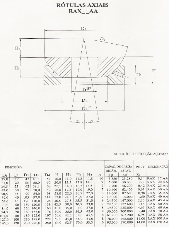 Rótulas Axiais Aço/Aço
