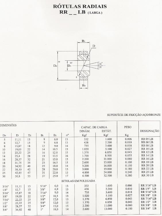 Rótulas Radiais - Série Larga - Aço/Bronze