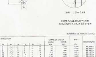 Rótulas Radiais - Série Estreita - Aço/Aço